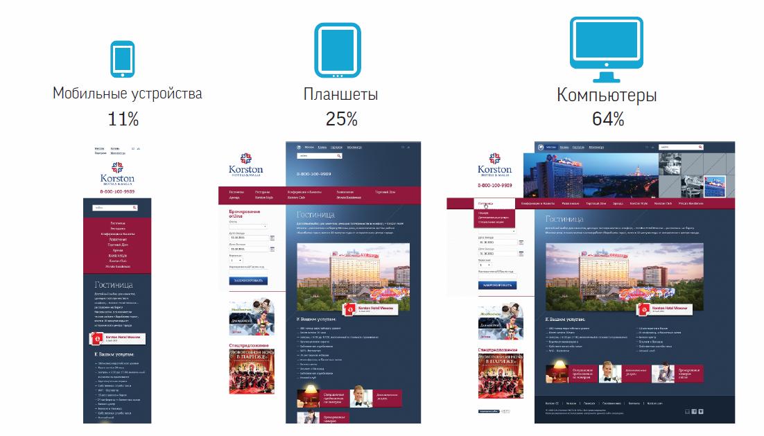 Размер дизайн сайта