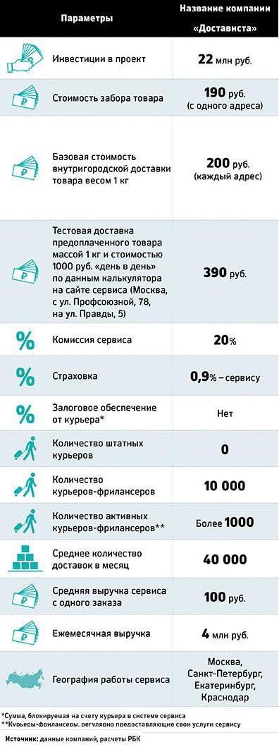 dostavista%20a25_ru.jpg