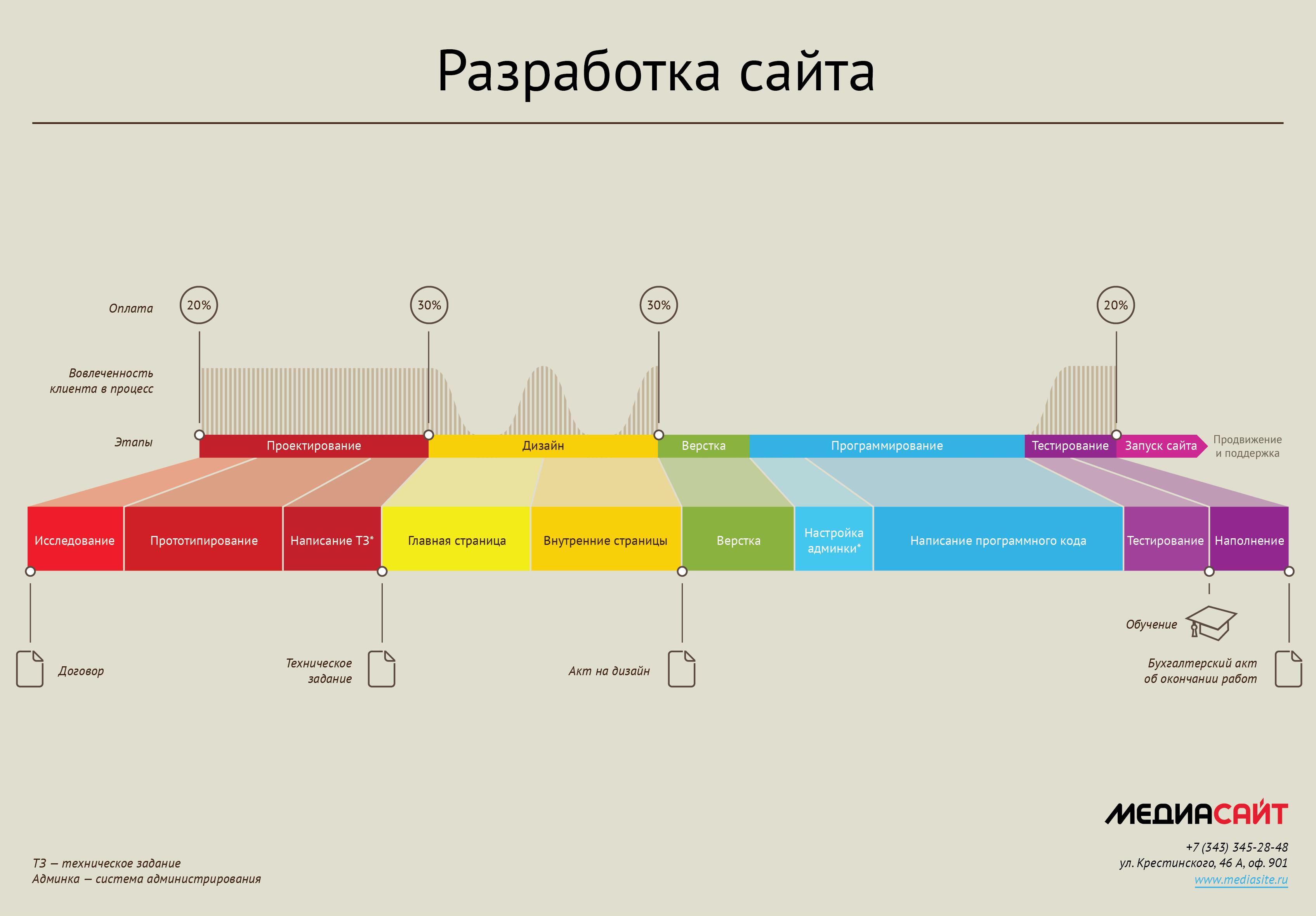 Подробный план создание сайта создание сайтов в челябинске цена за
