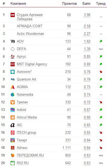 Компании создающие сайты рейтинг страховая компания официальный сайт тула